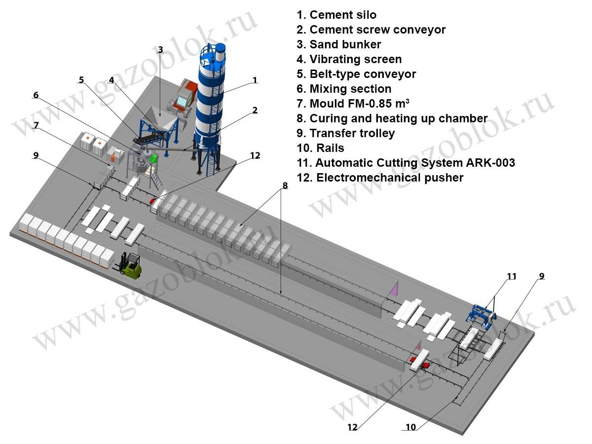 Lpg line equipment for aerated concrete block production lpg line for aerated concrete block production ccuart Images